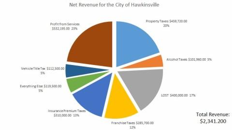 city net revenue chart